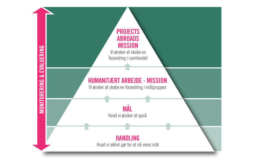 Humanitær handlingsplan fra start til slut